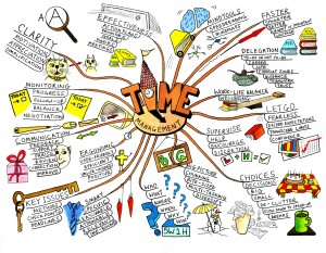 Everything you ever wanted to know about Mind Mapping