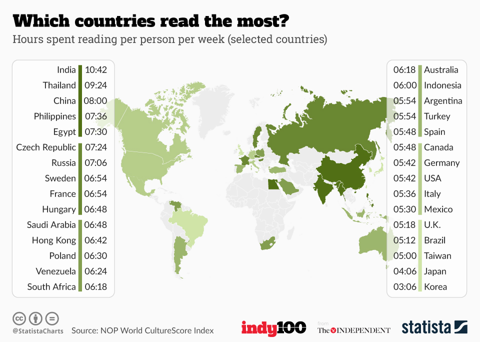 how many books does the average person read country by country statistics